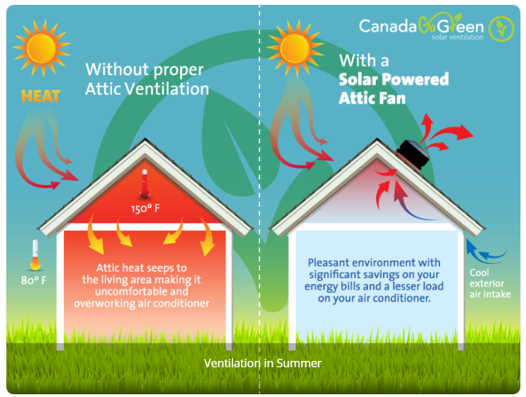 Solar Powered Vents in Summer